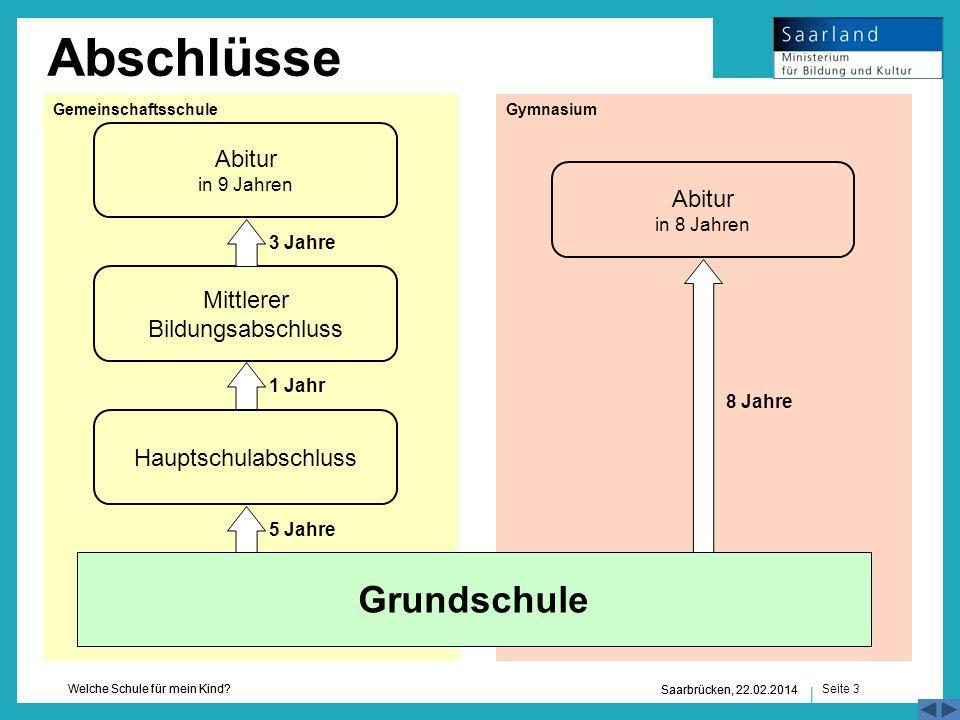 Seite 3 Welche Schule für mein Kind? Saarbrücken, 22.02.2014 3 Jahre Hauptschulabschluss Abitur in 9 Jahren Mittlerer Bildungsabschluss 1 Jahr 5 Jahre