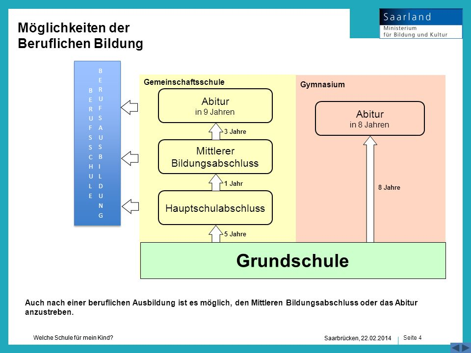 Seite 4 Welche Schule für mein Kind? Saarbrücken, 22.02.2014 3 Jahre Hauptschulabschluss Abitur in 9 Jahren Mittlerer Bildungsabschluss 1 Jahr 5 Jahre