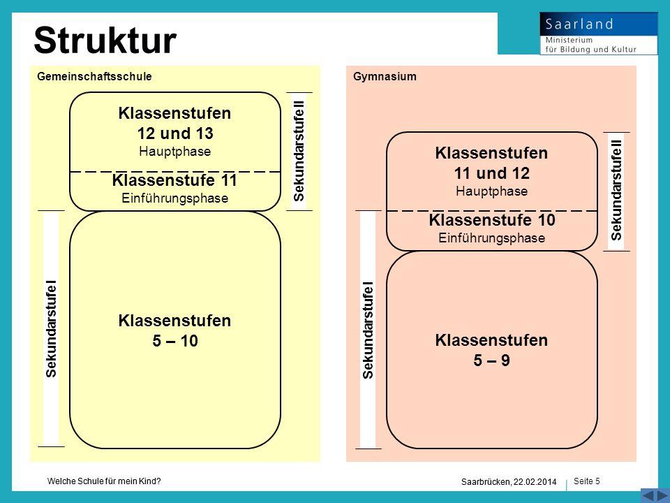 Seite 5 Welche Schule für mein Kind? Saarbrücken, 22.02.2014 Struktur Klassenstufen 5 – 10 Klassenstufen 12 und 13 Hauptphase Klassenstufe 11 Einführu