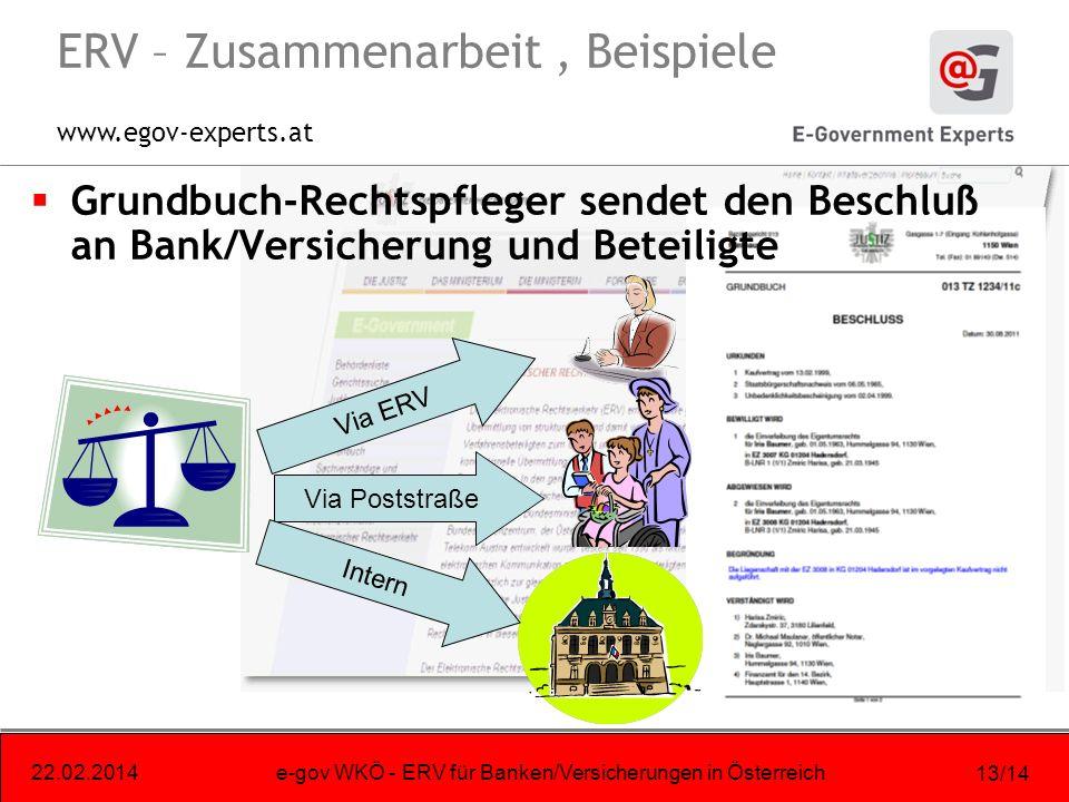 www.egov-experts.at 22.02.2014e-gov WKÖ - ERV für Banken/Versicherungen in Österreich 13/14 ERV – Zusammenarbeit, Beispiele Grundbuch-Rechtspfleger sendet den Beschluß an Bank/Versicherung und Beteiligte Via ERV Via Poststraße Intern