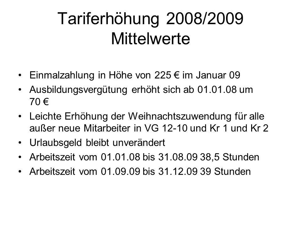 Tariferhöhung 2008/2009 Mittelwerte Einmalzahlung in Höhe von 225 im Januar 09 Ausbildungsvergütung erhöht sich ab 01.01.08 um 70 Leichte Erhöhung der