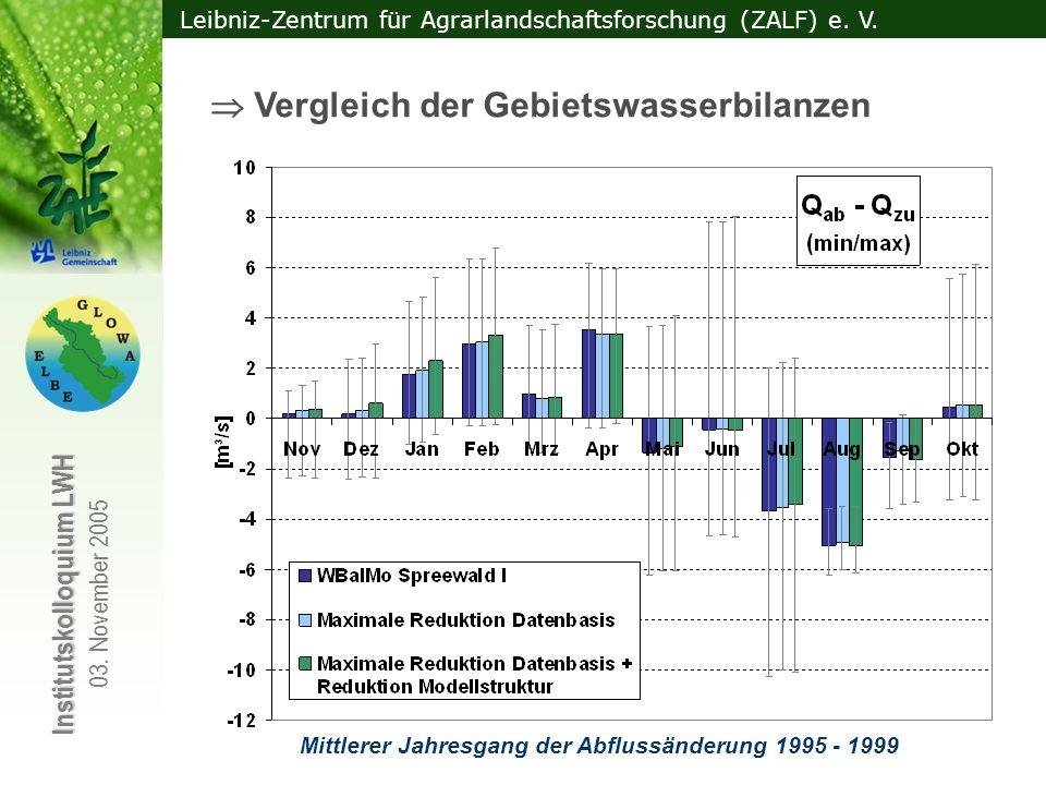 Leibniz-Zentrum für Agrarlandschaftsforschung (ZALF) e. V. Institutskolloquium LWH 03. November 2005 Vergleich der Gebietswasserbilanzen Mittlerer Jah