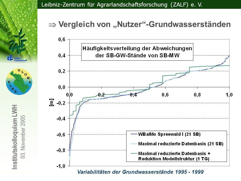 Leibniz-Zentrum für Agrarlandschaftsforschung (ZALF) e. V. Institutskolloquium LWH 03. November 2005 Vergleich von Nutzer-Grundwasserständen Variabili