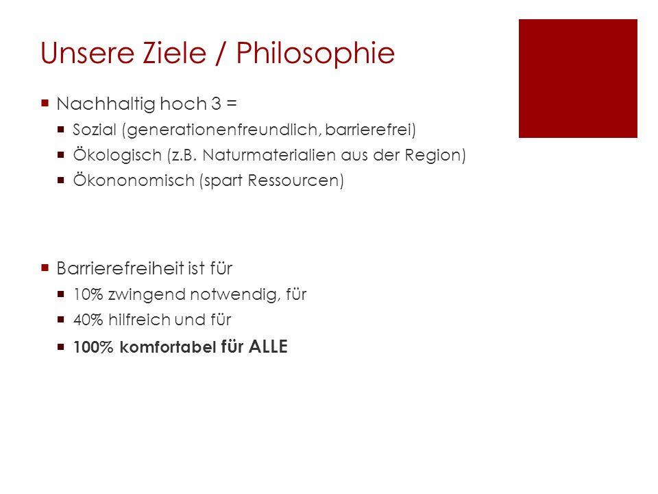 Unsere Ziele / Philosophie Nachhaltig hoch 3 = Sozial (generationenfreundlich, barrierefrei) Ökologisch (z.B. Naturmaterialien aus der Region) Ökonono