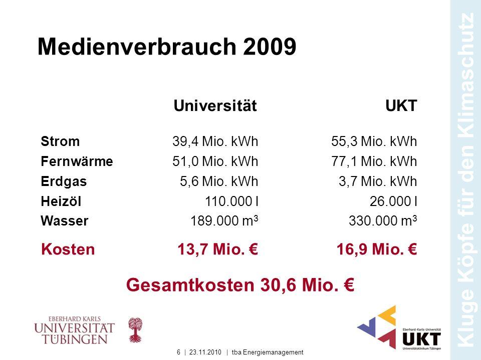 Medienverbrauch 2009 Strom39,4 Mio. kWh55,3 Mio. kWh Fernwärme51,0 Mio. kWh77,1 Mio. kWh Erdgas Heizöl Wasser 5,6 Mio. kWh 110.000 l 189.000 m 3 3,7 M