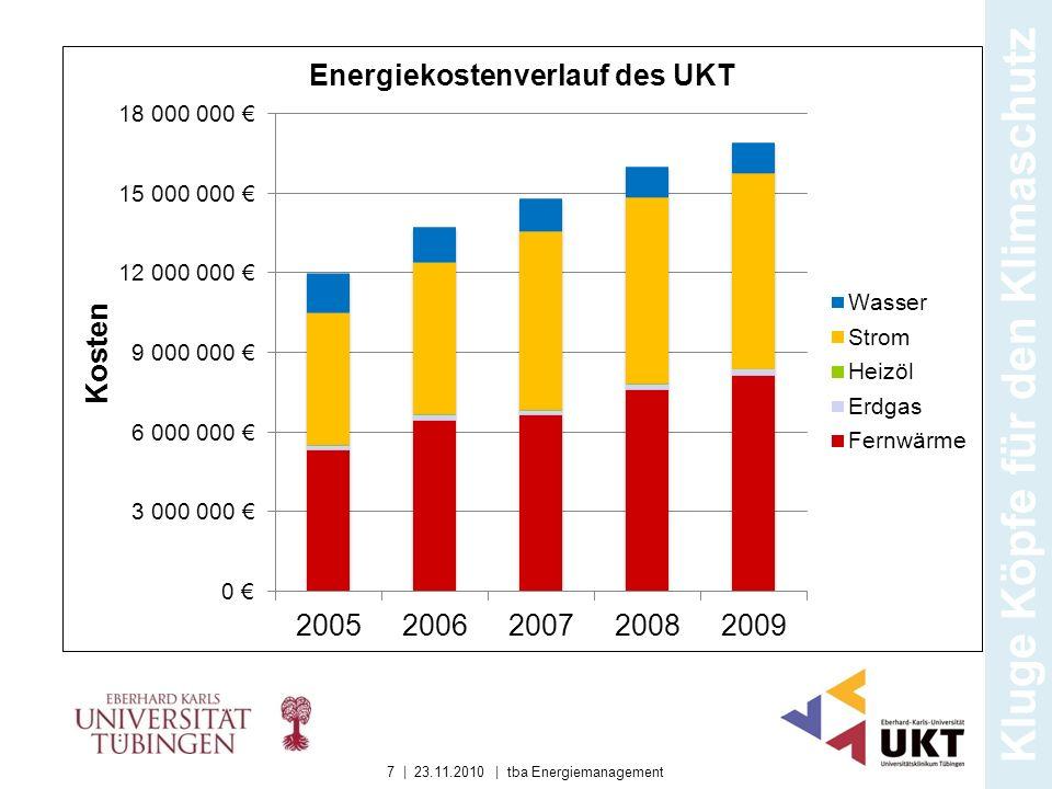 Kluge Köpfe für den Klimaschutz 7 | 23.11.2010 | tba Energiemanagement