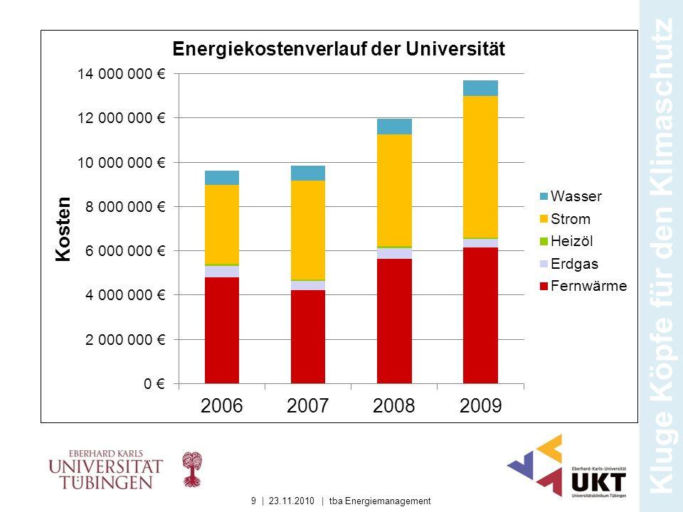 Kluge Köpfe für den Klimaschutz 9 | 23.11.2010 | tba Energiemanagement