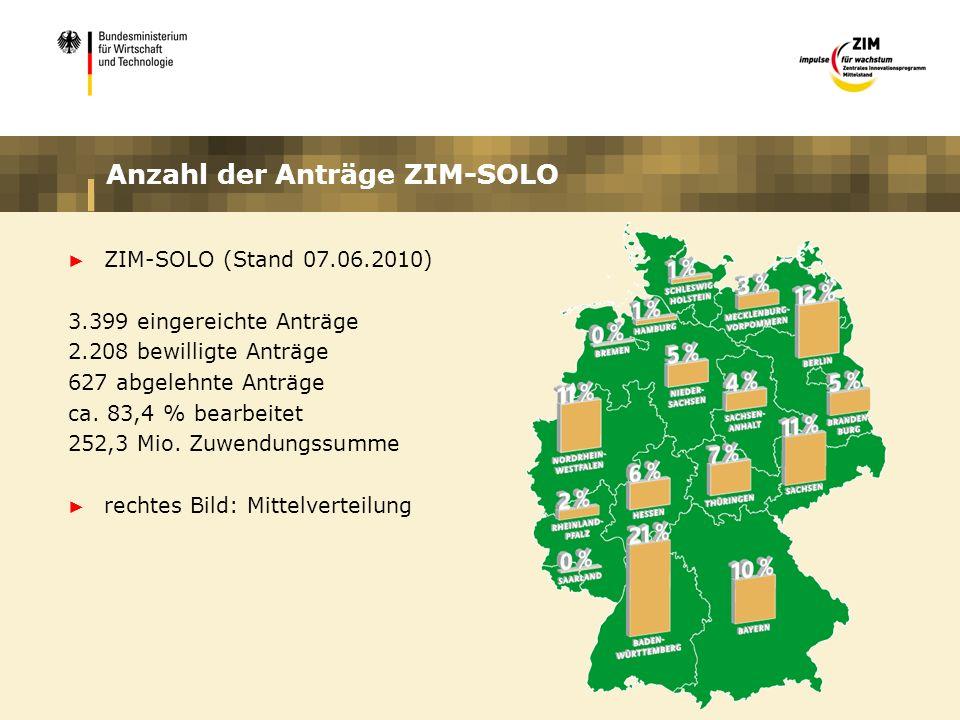 Anzahl der Anträge ZIM-SOLO ZIM-SOLO (Stand 07.06.2010) 3.399 eingereichte Anträge 2.208 bewilligte Anträge 627 abgelehnte Anträge ca. 83,4 % bearbeit