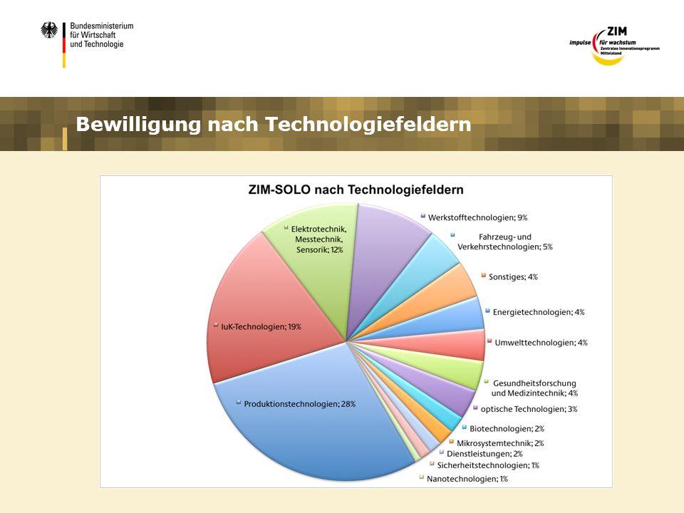 Bewilligung nach Technologiefeldern
