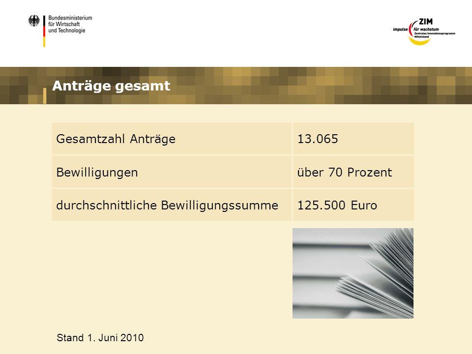 Anträge gesamt Gesamtzahl Anträge13.065 Bewilligungenüber 70 Prozent durchschnittliche Bewilligungssumme125.500 Euro Stand 1. Juni 2010