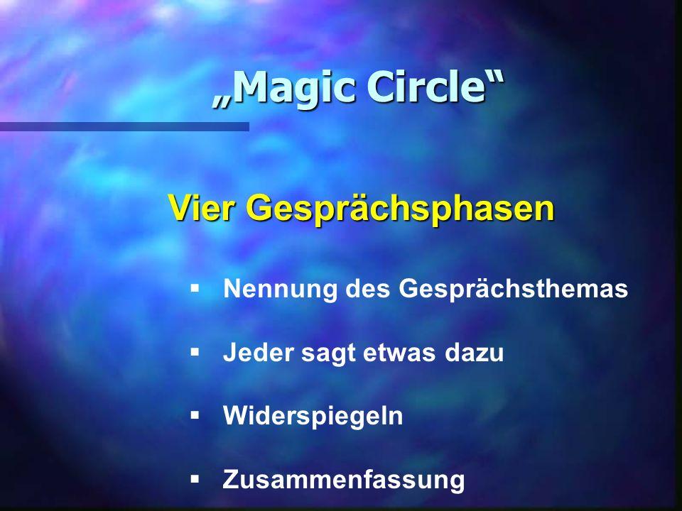 Magic Circle Vier Gesprächsphasen Nennung des Gesprächsthemas Jeder sagt etwas dazu Widerspiegeln Zusammenfassung