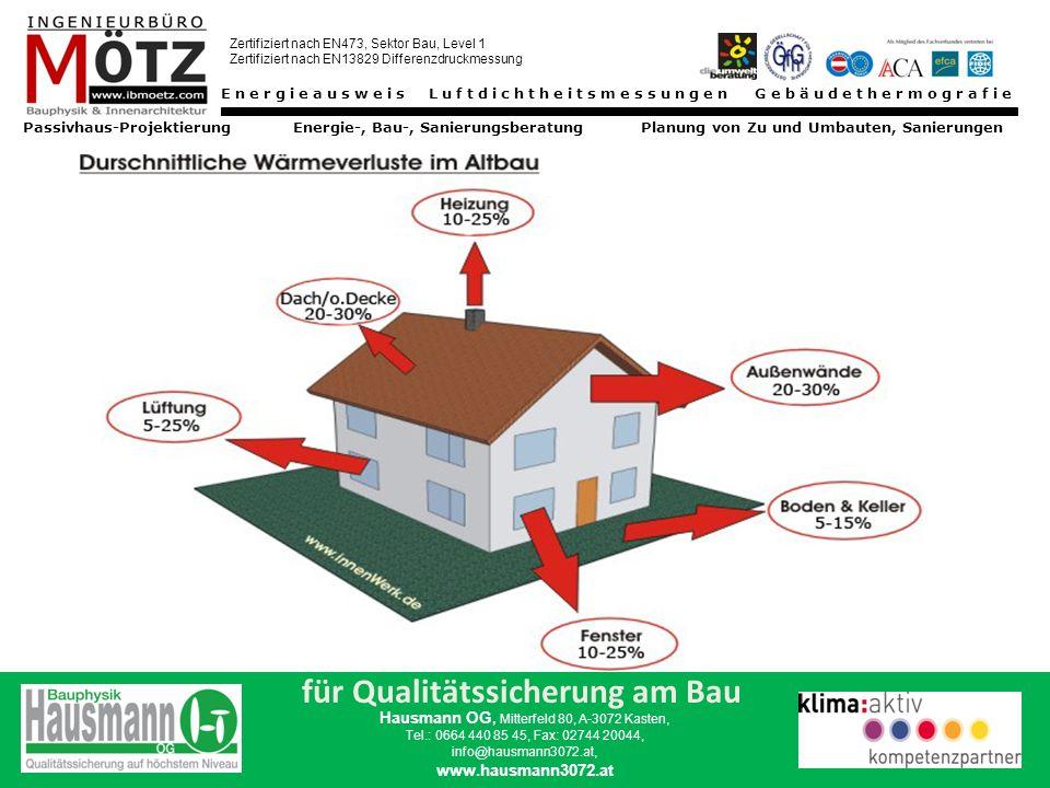 Energieausweis Luftdichtheitsmessungen Gebäudethermografie Passivhaus-Projektierung Energie-, Bau-, Sanierungsberatung Planung von Zu und Umbauten, Sanierungen Zertifiziert nach EN473, Sektor Bau, Level 1 Zertifiziert nach EN13829 Differenzdruckmessung für Qualitätssicherung am Bau Hausmann OG, Mitterfeld 80, A-3072 Kasten, Tel.: 0664 440 85 45, Fax: 02744 20044, info@hausmann3072.at, www.hausmann3072.at Sidestep Feuchteentwicklung