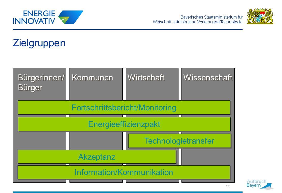 Bayerisches Staatsministerium für Wirtschaft, Infrastruktur, Verkehr und Technologie 11 Zielgruppen Bürgerinnen/ Bürger Wirtschaft Kommunen Energieeff