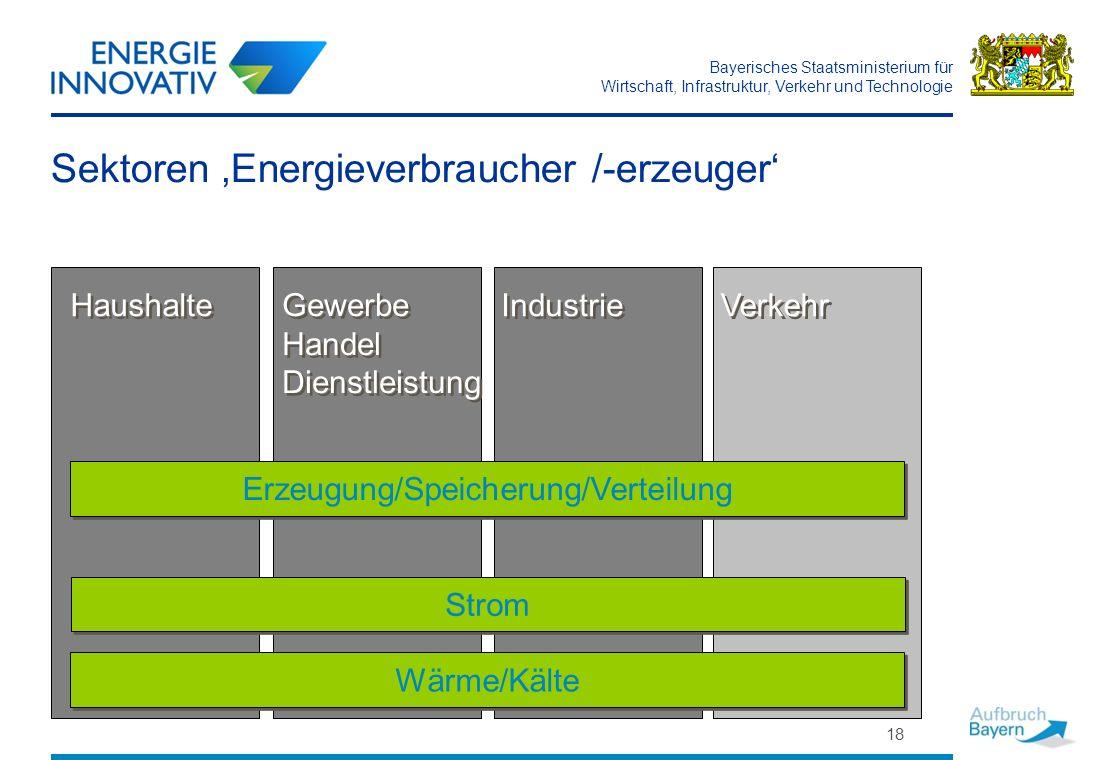 Bayerisches Staatsministerium für Wirtschaft, Infrastruktur, Verkehr und Technologie 18 Sektoren Energieverbraucher /-erzeuger Haushalte Industrie Gew