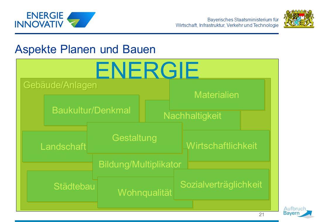 Bayerisches Staatsministerium für Wirtschaft, Infrastruktur, Verkehr und Technologie 21 Aspekte Planen und Bauen Gebäude/Anlagen Nachhaltigkeit Städte