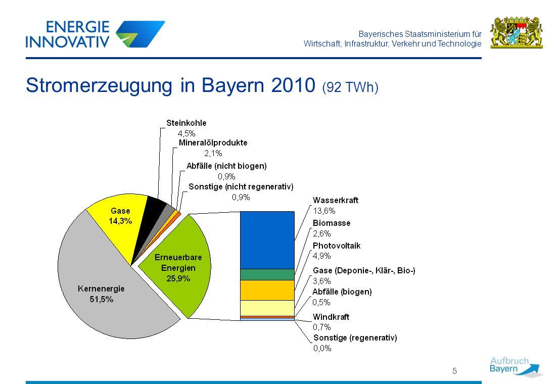 Bayerisches Staatsministerium für Wirtschaft, Infrastruktur, Verkehr und Technologie 6 Stromerzeugung durch erneuerbare Energien im Jahr 2021 Ziel: Anteil der erneuerbaren Energien am Stromverbrauch 2021 bei 50% Geothermie 0,6 % Windkraft 6-10 % Photovoltaik 16 % Bioenergie 10 % Wasserkraft 17 % TWh20102021