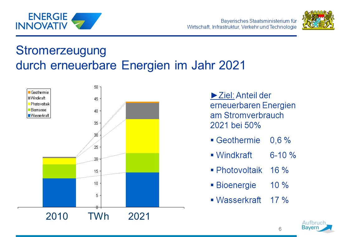 Bayerisches Staatsministerium für Wirtschaft, Infrastruktur, Verkehr und Technologie 6 Stromerzeugung durch erneuerbare Energien im Jahr 2021 Ziel: An