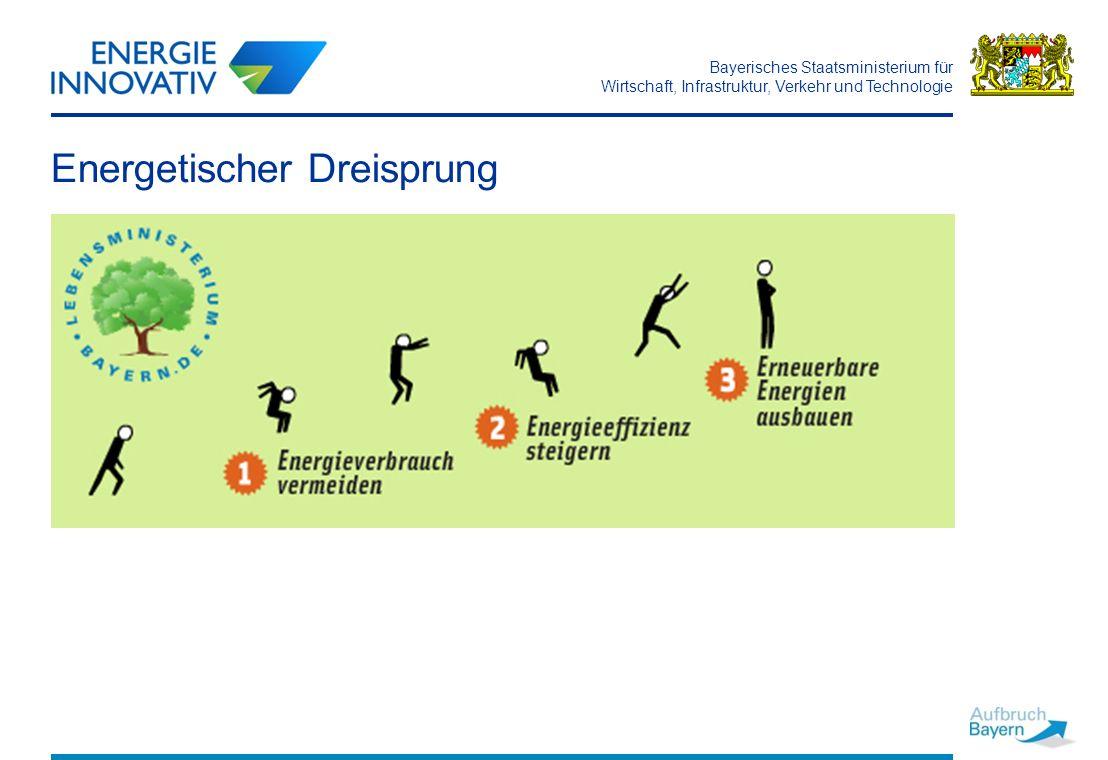 Bayerisches Staatsministerium für Wirtschaft, Infrastruktur, Verkehr und Technologie 8 Energieeffizienz / Energieeinsparung Gebäude Gewerbe Verkehr Betrieb/Produktion Herstellung Planung Integrierter Ansatz Effizienzsteigerung