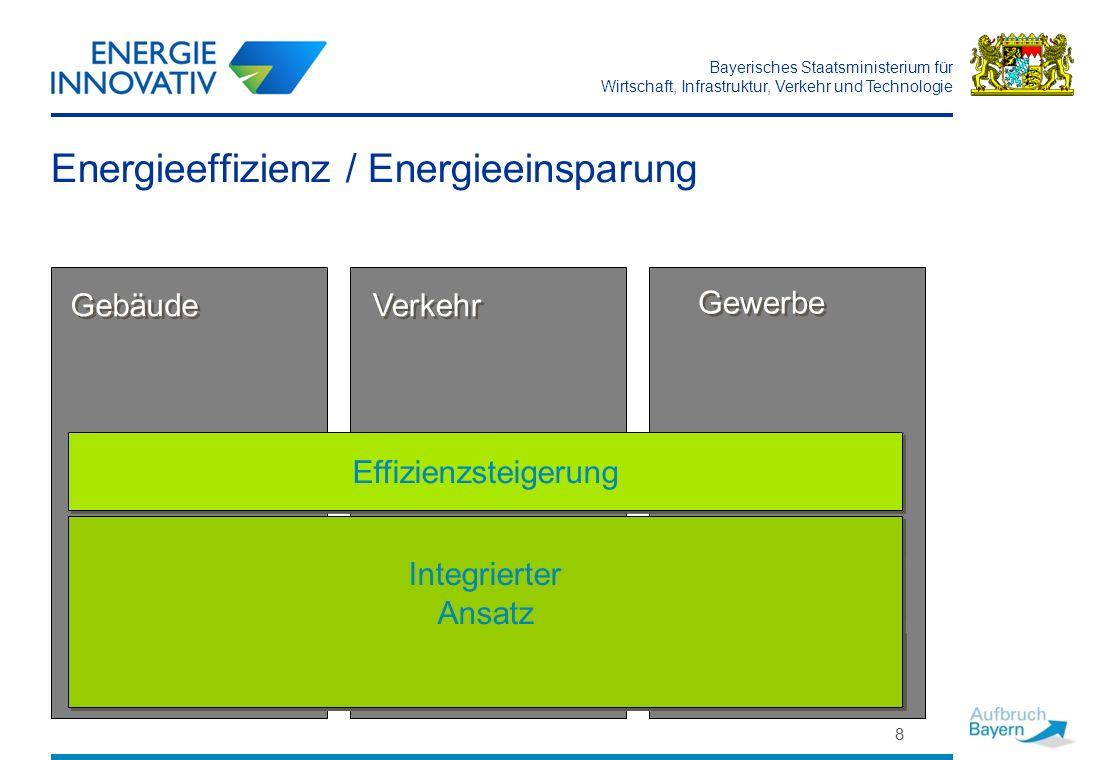 Bayerisches Staatsministerium für Wirtschaft, Infrastruktur, Verkehr und Technologie 8 Energieeffizienz / Energieeinsparung Gebäude Gewerbe Verkehr Be
