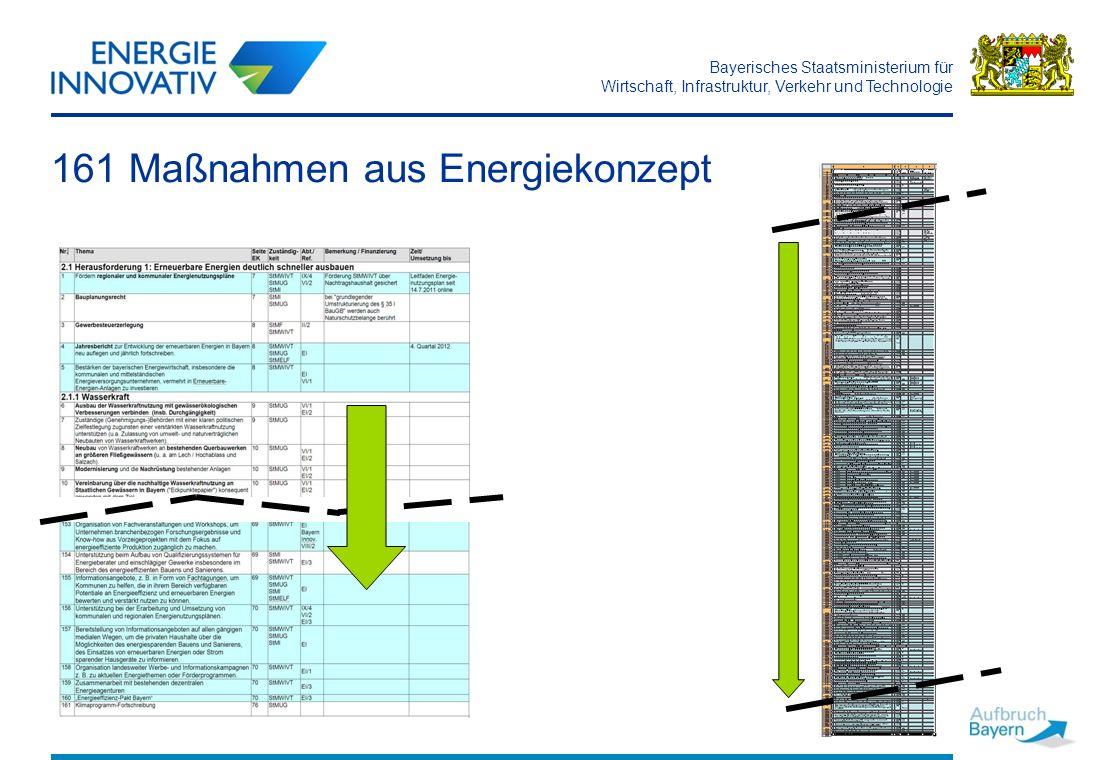Bayerisches Staatsministerium für Wirtschaft, Infrastruktur, Verkehr und Technologie 161 Maßnahmen aus Energiekonzept