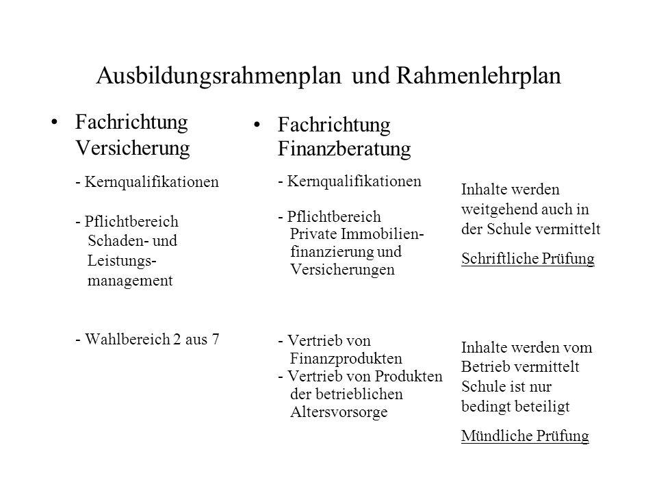 Struktur des Rahmenlehrplan Zwei Fachrichtungen - Fachrichtung Versicherung - Fachrichtung Finanzen Jeweils insgesamt 15 Lernfelder Lernfeld 1 – 13 = Kernqualifikationen verbindlich für beide Fachrichtungen Lernfeld 14 und 15 = Differenzierung nach Fachrichtung = Pflichtbausteine (Teil 1)