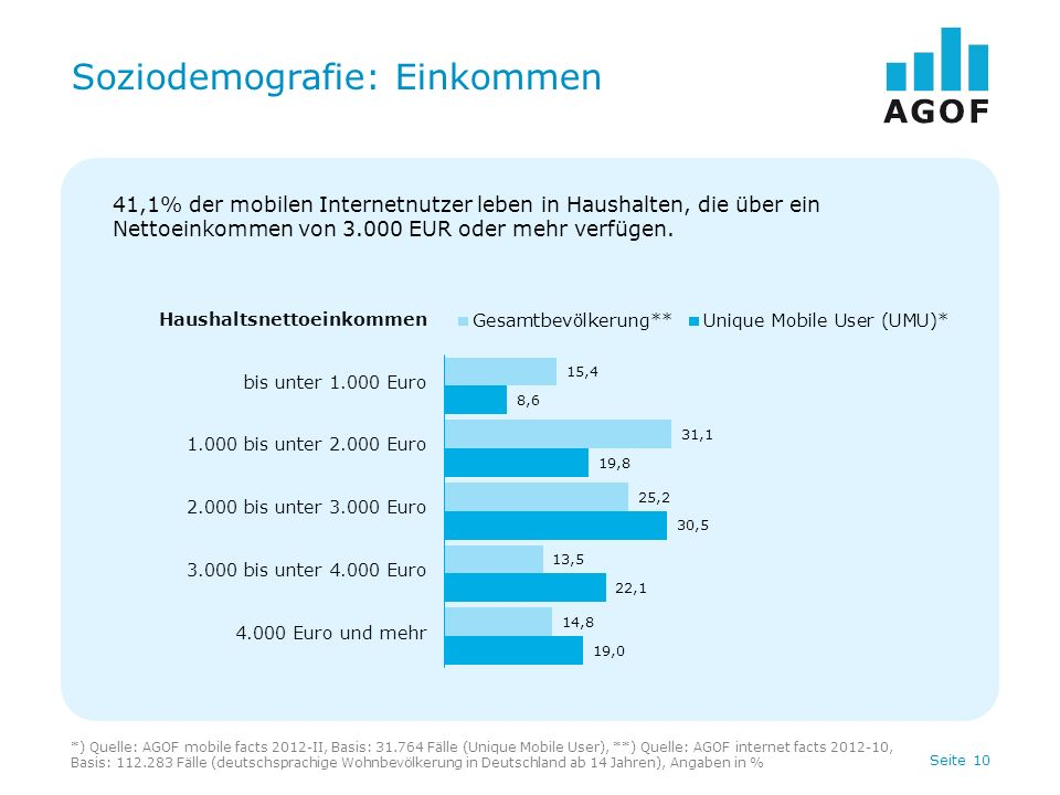 Seite 10 Soziodemografie: Einkommen *) Quelle: AGOF mobile facts 2012-II, Basis: 31.764 Fälle (Unique Mobile User), **) Quelle: AGOF internet facts 20