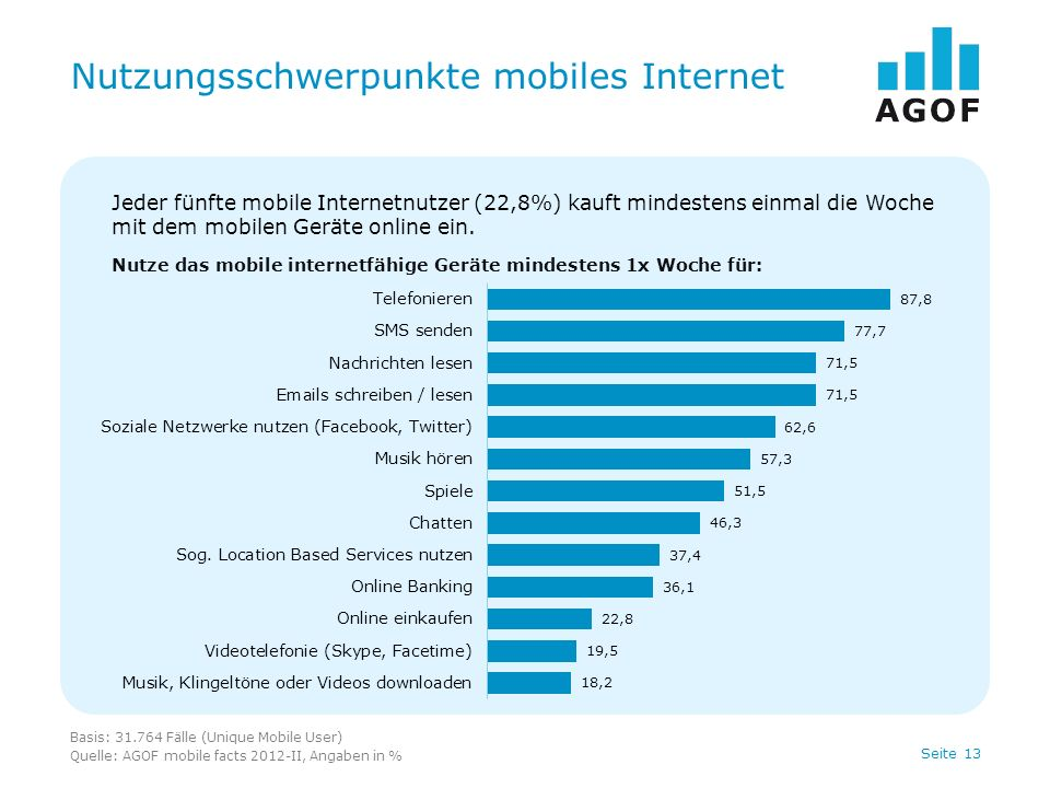 Seite 13 Nutzungsschwerpunkte mobiles Internet Basis: 31.764 Fälle (Unique Mobile User) Quelle: AGOF mobile facts 2012-II, Angaben in % Jeder fünfte mobile Internetnutzer (22,8%) kauft mindestens einmal die Woche mit dem mobilen Geräte online ein.