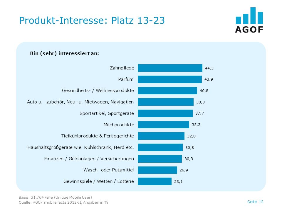 Seite 15 Produkt-Interesse: Platz 13-23 Basis: 31.764 Fälle (Unique Mobile User) Quelle: AGOF mobile facts 2012-II, Angaben in % Bin (sehr) interessiert an: