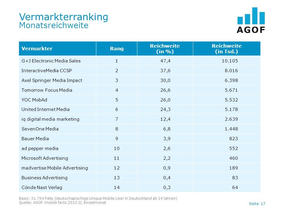 Seite 17 Vermarkterranking Monatsreichweite Basis: 31.764 Fälle (deutschsprachige Unique Mobile User in Deutschland ab 14 Jahren) Quelle: AGOF mobile