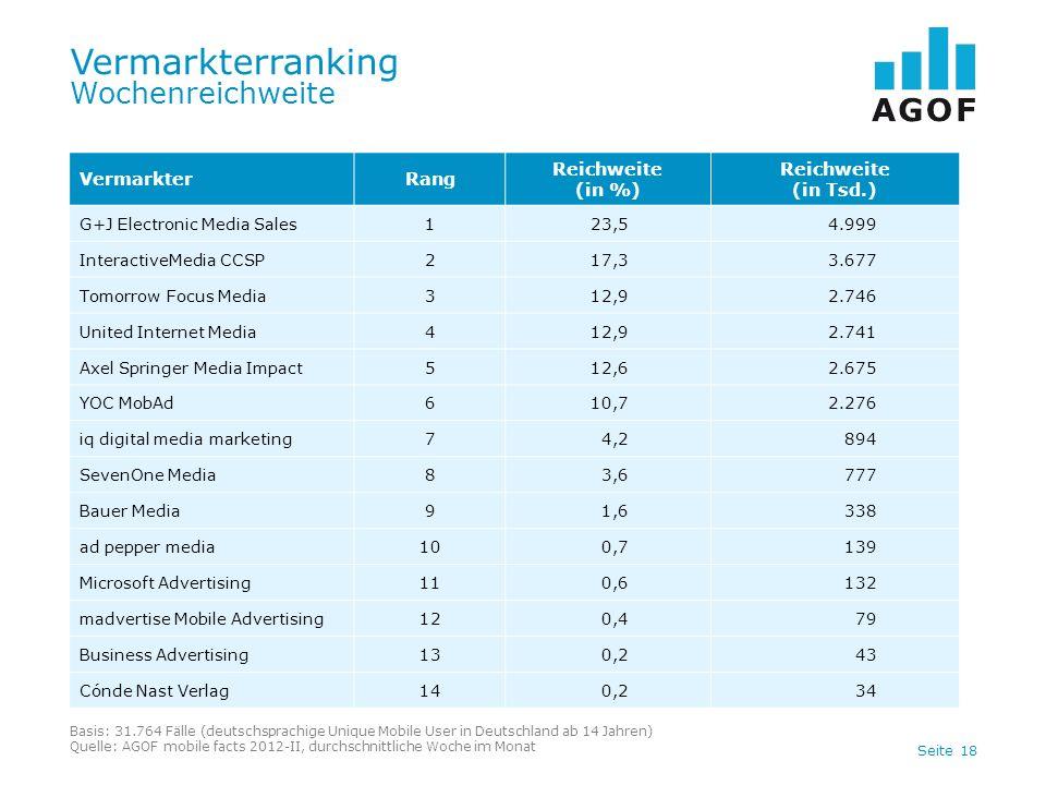 Seite 18 Vermarkterranking Wochenreichweite Basis: 31.764 Fälle (deutschsprachige Unique Mobile User in Deutschland ab 14 Jahren) Quelle: AGOF mobile