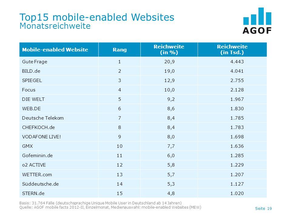Seite 19 Top15 mobile-enabled Websites Monatsreichweite Basis: 31.764 Fälle (deutschsprachige Unique Mobile User in Deutschland ab 14 Jahren) Quelle: AGOF mobile facts 2012-II, Einzelmonat, Medienauswahl: mobile-enabled Websites (MEW) Mobile-enabled WebsiteRang Reichweite (in %) Reichweite (in Tsd.) Gute Frage120,94.443 BILD.de219,04.041 SPIEGEL312,92.755 Focus410,02.128 DIE WELT59,21.967 WEB.DE68,61.830 Deutsche Telekom78,41.785 CHEFKOCH.de88,41.783 VODAFONE LIVE!98,01.698 GMX107,71.636 Gofeminin.de116,01.285 o2 ACTIVE125,81.229 WETTER.com135,71.207 Süddeutsche.de145,31.127 STERN.de154,81.020