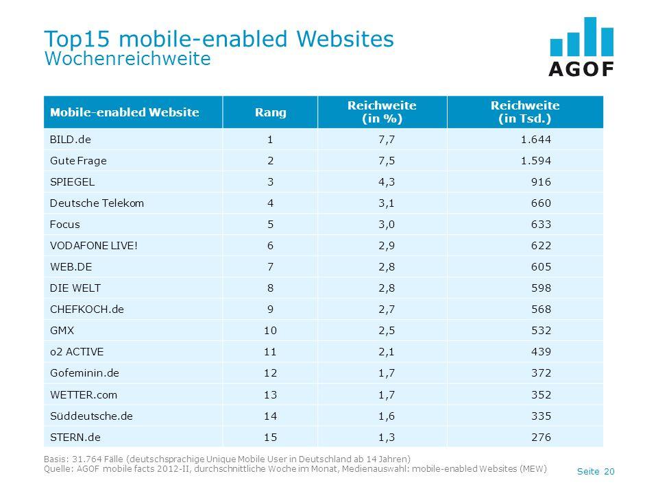 Seite 20 Top15 mobile-enabled Websites Wochenreichweite Basis: 31.764 Fälle (deutschsprachige Unique Mobile User in Deutschland ab 14 Jahren) Quelle: AGOF mobile facts 2012-II, durchschnittliche Woche im Monat, Medienauswahl: mobile-enabled Websites (MEW) Mobile-enabled WebsiteRang Reichweite (in %) Reichweite (in Tsd.) BILD.de17,71.644 Gute Frage27,51.594 SPIEGEL34,3916 Deutsche Telekom43,1660 Focus53,0633 VODAFONE LIVE!62,9622 WEB.DE72,8605 DIE WELT82,8598 CHEFKOCH.de92,7568 GMX102,5532 o2 ACTIVE112,1439 Gofeminin.de121,7372 WETTER.com131,7352 Süddeutsche.de141,6335 STERN.de151,3276