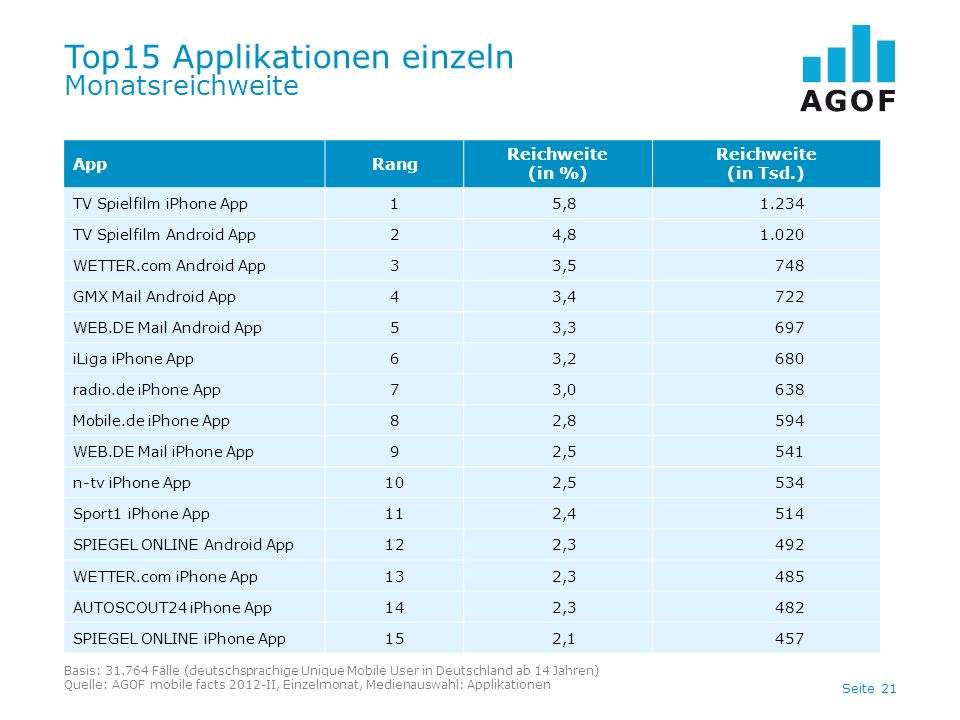 Seite 21 Top15 Applikationen einzeln Monatsreichweite Basis: 31.764 Fälle (deutschsprachige Unique Mobile User in Deutschland ab 14 Jahren) Quelle: AGOF mobile facts 2012-II, Einzelmonat, Medienauswahl: Applikationen AppRang Reichweite (in %) Reichweite (in Tsd.) TV Spielfilm iPhone App15,81.234 TV Spielfilm Android App24,81.020 WETTER.com Android App33,5748 GMX Mail Android App43,4722 WEB.DE Mail Android App53,3697 iLiga iPhone App63,2680 radio.de iPhone App73,0638 Mobile.de iPhone App82,8594 WEB.DE Mail iPhone App92,5541 n-tv iPhone App102,5534 Sport1 iPhone App112,4514 SPIEGEL ONLINE Android App122,3492 WETTER.com iPhone App132,3485 AUTOSCOUT24 iPhone App142,3482 SPIEGEL ONLINE iPhone App152,1457