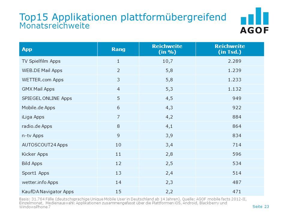 Seite 23 Top15 Applikationen plattformübergreifend Monatsreichweite Basis: 31.764 Fälle (deutschsprachige Unique Mobile User in Deutschland ab 14 Jahren), Quelle: AGOF mobile facts 2012-II, Einzelmonat, Medienauswahl: Applikationen zusammengefasst über die Plattformen iOS, Android, Blackberry und WindowsPhone 7 AppRang Reichweite (in %) Reichweite (in Tsd.) TV Spielfilm Apps110,72.289 WEB.DE Mail Apps25,81.239 WETTER.com Apps35,81.233 GMX Mail Apps45,31.132 SPIEGEL ONLINE Apps54,5949 Mobile.de Apps64,3922 iLiga Apps74,2884 radio.de Apps84,1864 n-tv Apps93,9834 AUTOSCOUT24 Apps103,4714 Kicker Apps112,8596 Bild Apps122,5534 Sport1 Apps132,4514 wetter.info Apps142,3487 KaufDA Navigator Apps152,2471