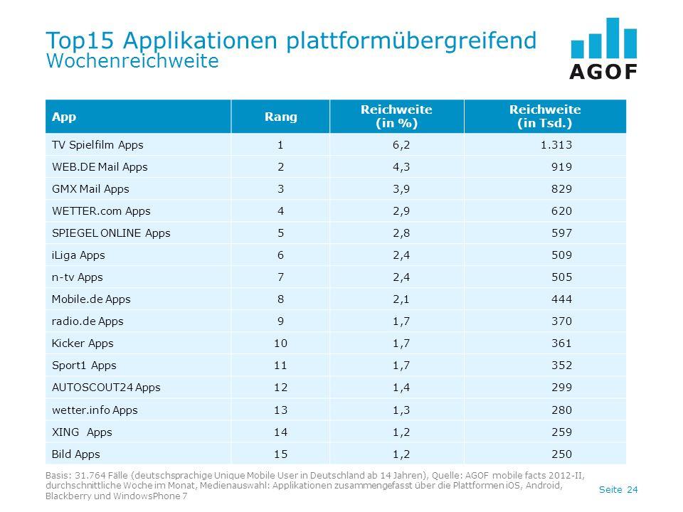 Seite 24 Top15 Applikationen plattformübergreifend Wochenreichweite Basis: 31.764 Fälle (deutschsprachige Unique Mobile User in Deutschland ab 14 Jahren), Quelle: AGOF mobile facts 2012-II, durchschnittliche Woche im Monat, Medienauswahl: Applikationen zusammengefasst über die Plattformen iOS, Android, Blackberry und WindowsPhone 7 AppRang Reichweite (in %) Reichweite (in Tsd.) TV Spielfilm Apps16,21.313 WEB.DE Mail Apps24,3919 GMX Mail Apps33,9829 WETTER.com Apps42,9620 SPIEGEL ONLINE Apps52,8597 iLiga Apps62,4509 n-tv Apps72,4505 Mobile.de Apps82,1444 radio.de Apps91,7370 Kicker Apps101,7361 Sport1 Apps111,7352 AUTOSCOUT24 Apps121,4299 wetter.info Apps131,3280 XING Apps141,2259 Bild Apps151,2250