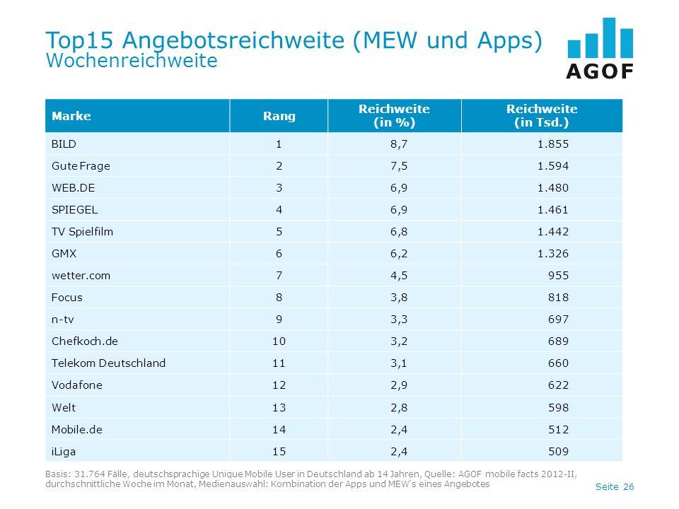 Seite 26 Top15 Angebotsreichweite (MEW und Apps) Wochenreichweite Basis: 31.764 Fälle, deutschsprachige Unique Mobile User in Deutschland ab 14 Jahren, Quelle: AGOF mobile facts 2012-II, durchschnittliche Woche im Monat, Medienauswahl: Kombination der Apps und MEWs eines Angebotes MarkeRang Reichweite (in %) Reichweite (in Tsd.) BILD18,71.855 Gute Frage27,51.594 WEB.DE36,91.480 SPIEGEL46,91.461 TV Spielfilm56,81.442 GMX66,21.326 wetter.com74,5955 Focus83,8818 n-tv93,3697 Chefkoch.de103,2689 Telekom Deutschland113,1660 Vodafone122,9622 Welt132,8598 Mobile.de142,4512 iLiga152,4509