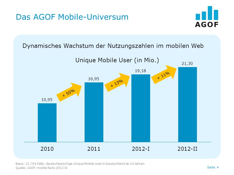 Seite 15 Produkt-Interesse: Platz 13-23 Basis: 31.764 Fälle (Unique Mobile User) Quelle: AGOF mobile facts 2012-II, Angaben in % Bin (sehr) interessiert an: