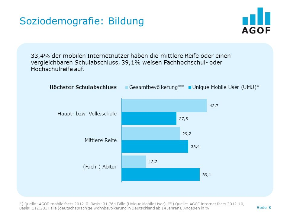 Seite 8 Soziodemografie: Bildung *) Quelle: AGOF mobile facts 2012-II, Basis: 31.764 Fälle (Unique Mobile User), **) Quelle: AGOF internet facts 2012-