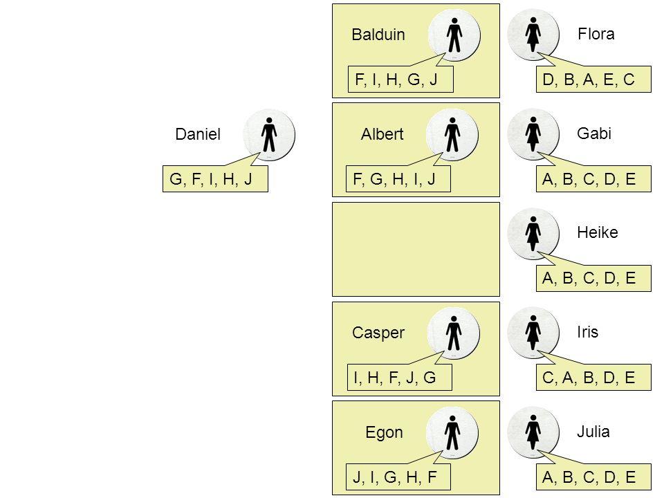Flora D, B, A, E, C Albert F, G, H, I, J Gabi A, B, C, D, E Heike A, B, C, D, E Iris C, A, B, D, E Julia A, B, C, D, E Balduin F, I, H, G, J Casper I,