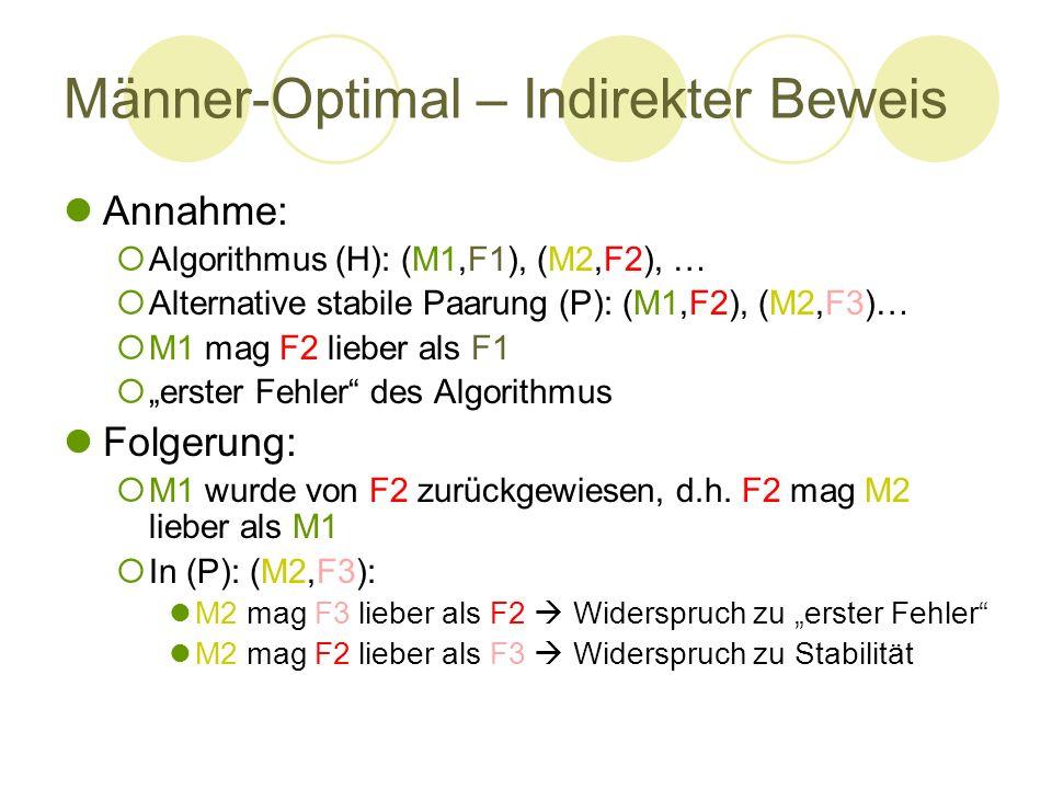 Männer-Optimal – Indirekter Beweis Annahme: Algorithmus (H): (M1,F1), (M2,F2), … Alternative stabile Paarung (P): (M1,F2), (M2,F3)… M1 mag F2 lieber a