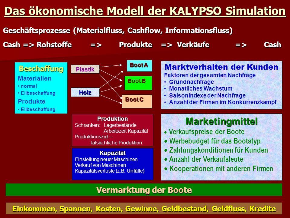 Modell der Finanz-Experten Ebene Das ökonomische Modell der Management Simulationen Das ökonomische Modell der Management Simulationen Rolle des Marketings, Umsatz, Verkaufspersonal, Einflußfaktoren der Nachfrage (Grundnachfrage, Trend, Saisonindexe), Wie kalkulieren wir die Nachfrage.