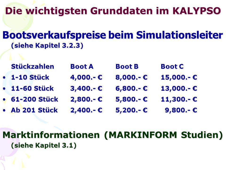 Die wichtigsten Grunddaten im KALYPSO Bootsverkaufspreise beim Simulationsleiter (siehe Kapitel 3.2.3) StückzahlenBoot ABoot BBoot C StückzahlenBoot ABoot BBoot C 1-10 Stück4,000.- 8,000.- 15,000.-1-10 Stück4,000.- 8,000.- 15,000.- 11-60 Stück3,400.- 6,800.- 13,000.-11-60 Stück3,400.- 6,800.- 13,000.- 61-200 Stück 2,800.- 5,800.- 11,300.-61-200 Stück 2,800.- 5,800.- 11,300.- Ab 201 Stück 2,400.- 5,200.- 9,800.-Ab 201 Stück 2,400.- 5,200.- 9,800.- Marktinformationen (MARKINFORM Studien) (siehe Kapitel 3.1)