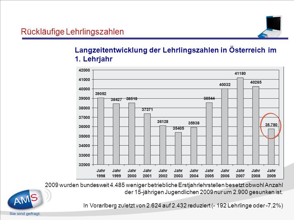 Langzeitentwicklung der Lehrlingszahlen in Österreich in allen Lehrjahren Rückläufige Lehrlingszahlen In Vorarlberg zuletzt von 8.146 auf 8.175 reduzi