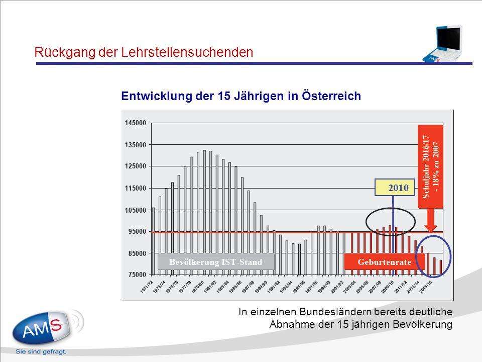 Rückläufige Lehrlingszahlen Langzeitentwicklung der Lehrlingszahlen in Österreich im 1. Lehrjahr 2009 wurden bundesweit 4.485 weniger betriebliche Ers