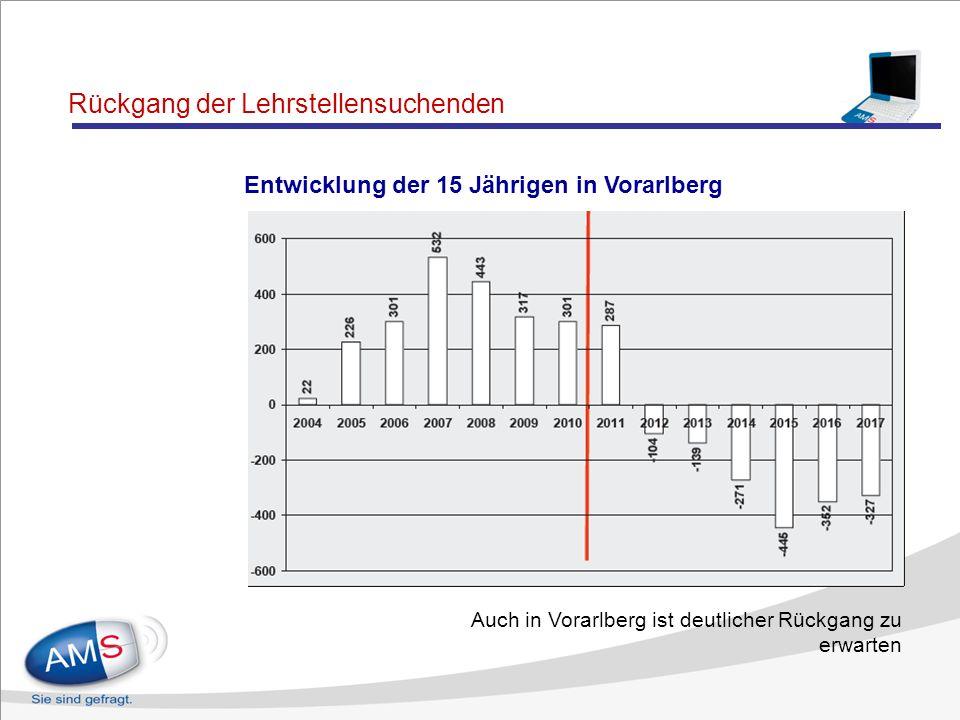 Rückgang der Lehrstellensuchenden Entwicklung der 15 Jährigen in Österreich In einzelnen Bundesländern bereits deutliche Abnahme der 15 jährigen Bevöl
