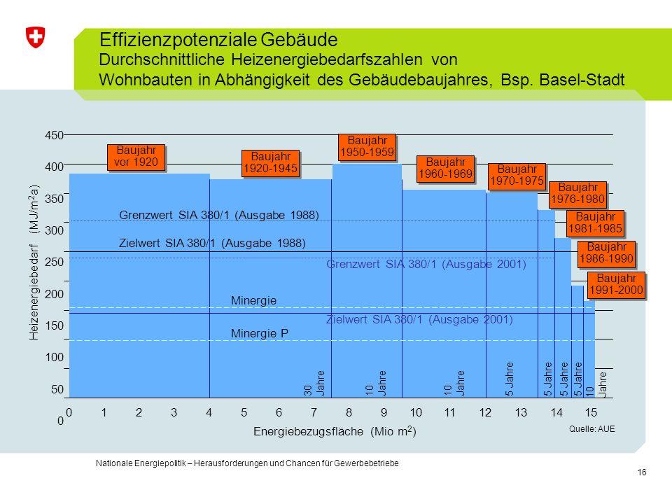 16 Nationale Energiepolitik – Herausforderungen und Chancen für Gewerbebetriebe Baujahr 1986-1990 Baujahr 1991-2000 0123456789101112131415 450 400 350