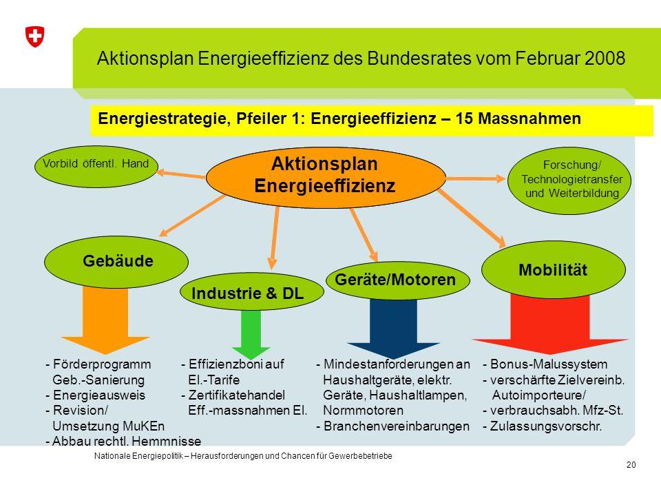 20 Nationale Energiepolitik – Herausforderungen und Chancen für Gewerbebetriebe Energiestrategie, Pfeiler 1: Energieeffizienz – 15 Massnahmen Aktionsp