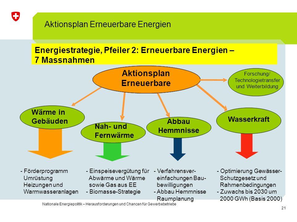 21 Nationale Energiepolitik – Herausforderungen und Chancen für Gewerbebetriebe Energiestrategie, Pfeiler 2: Erneuerbare Energien – 7 Massnahmen Aktio