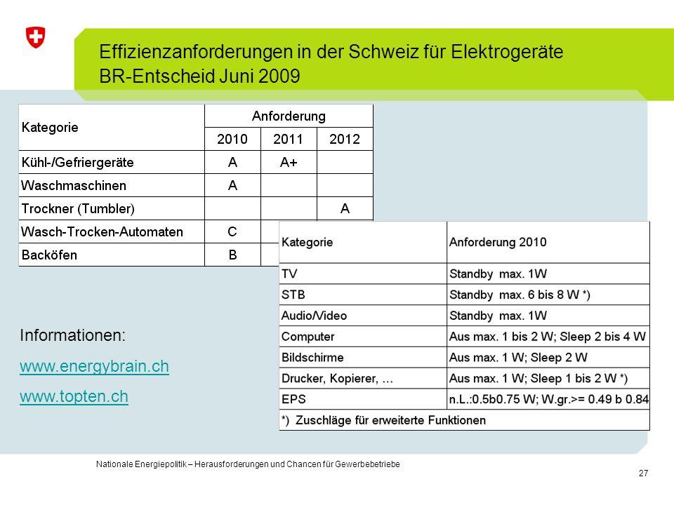 27 Nationale Energiepolitik – Herausforderungen und Chancen für Gewerbebetriebe Effizienzanforderungen in der Schweiz für Elektrogeräte BR-Entscheid J