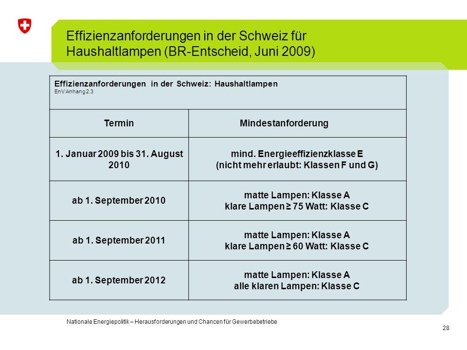 28 Nationale Energiepolitik – Herausforderungen und Chancen für Gewerbebetriebe Effizienzanforderungen in der Schweiz für Haushaltlampen (BR-Entscheid